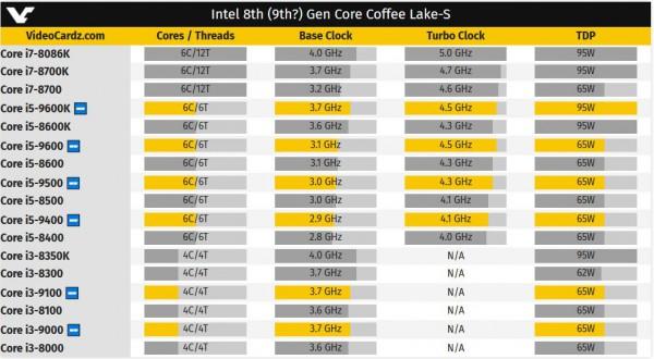 Coffee Lake-S