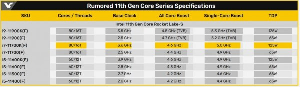 Core i7-11700K, Intel Rocket Lake-S, Intel 11th Gen Core