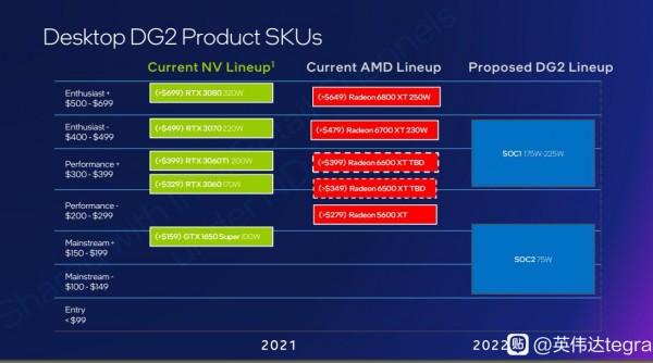 Intel DG2 (SOC1 и SOC2)