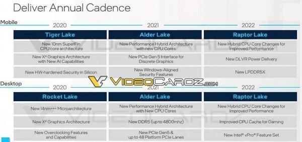 Intel, Raptor Lake, Alder Lake