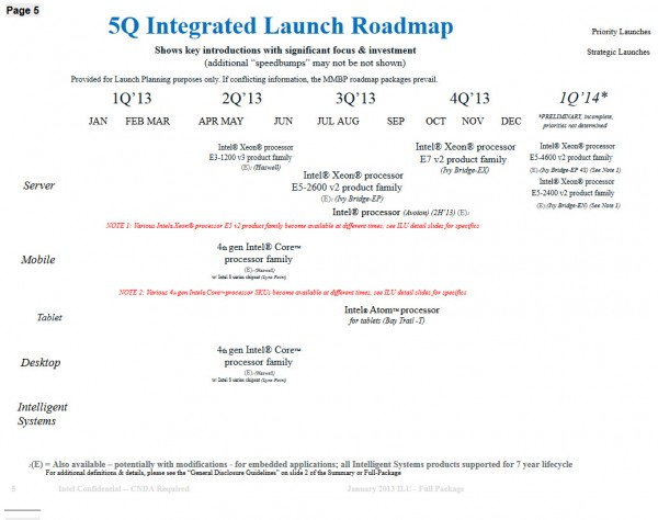 Intel Roadmap 201314