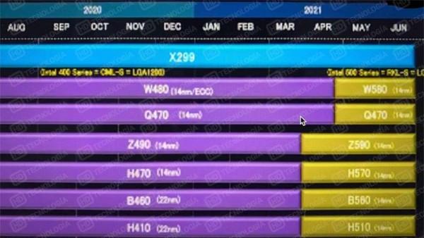 Intel, Rocket Lake-S, Intel W580, Intel Z590, Intel H570, Intel B560, Intel H510