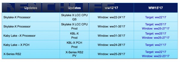 Intel X299, Basin Falls