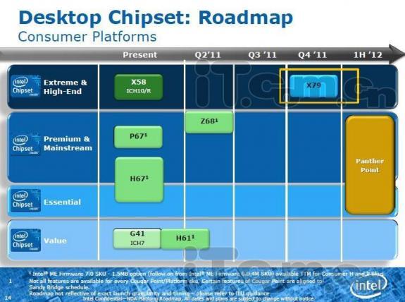 Чипсет Intel X79