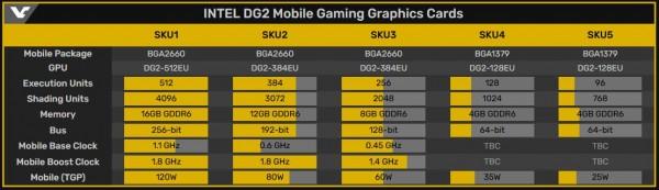 Intel DG2-512