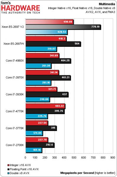 Intel Xeon 2697 V2