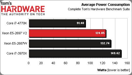 Intel, Xeon 2697 V2