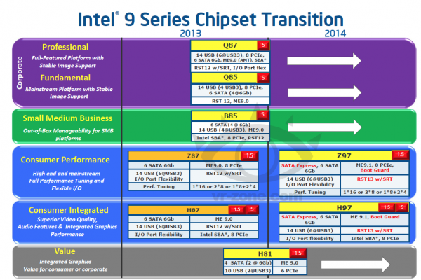 Intel 9 Series