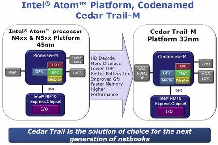 Intel, Cedar Trail, Atom D2500, D2700