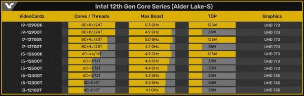 Intel Core T-Series «Alder Lake»