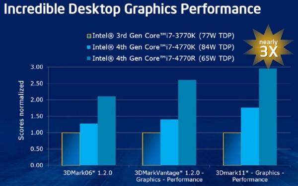 Intel Iris Pro 5200, Intel Iris 5100, Intel HD 5000