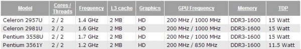 Celeron 2957U, Celeron 2981U, Pentium 3558U и Pentium 3561Y