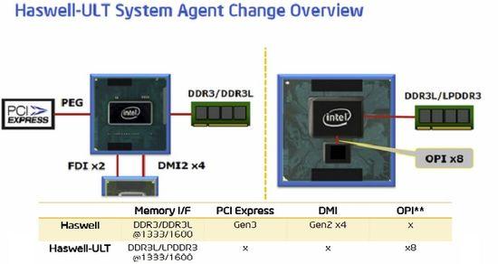 Intel Haswell ULT