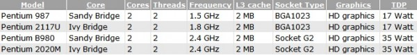 Intel Pentium 987, B980, 2020M, 2117U