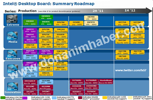 Intel Board Roadmap