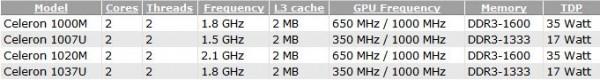 Celeron, 1000M, 1020M, 1007U, 1037U, Intel