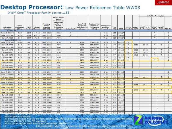 Intel, Ivy Bridge, Core i3
