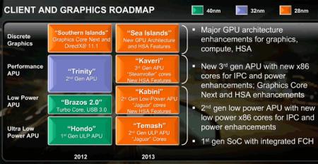 AMD Kabini и Temash