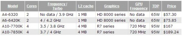 A4-6320, A6-6420K, A10-7700K, A10-7850K