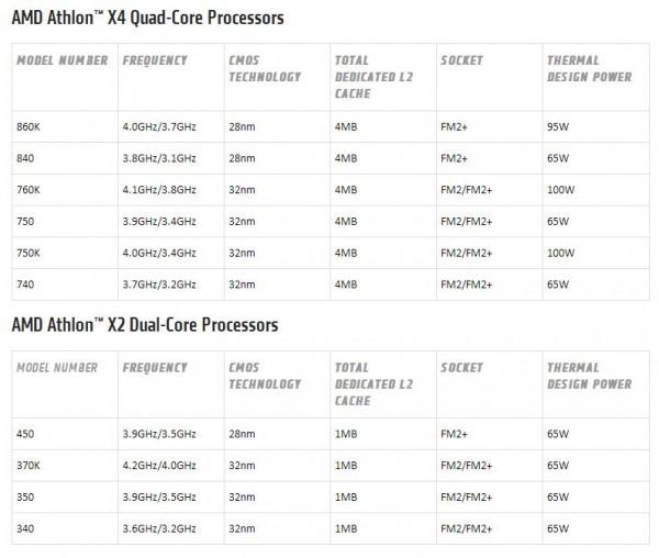 Athlon X2 450