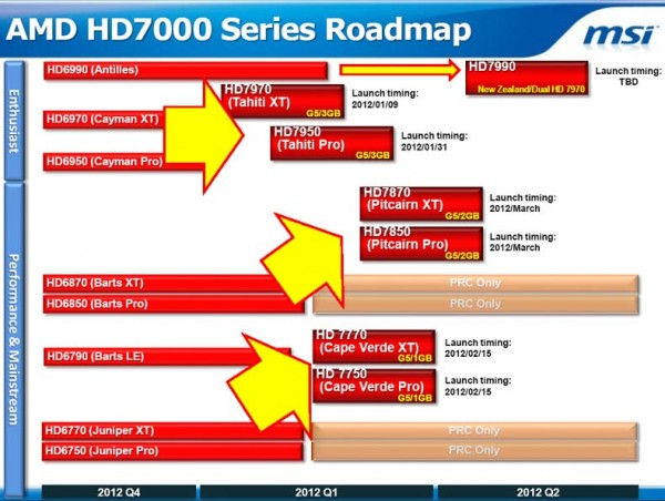 MSI Roadmap Radeon HD 7000
