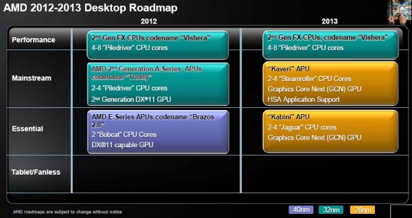 AMD Desktop Roadmap 201213