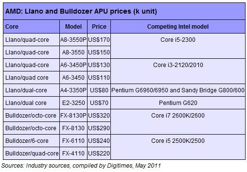 Стоимость процессоров AMD Liano и Bulldozer
