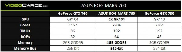 ASUS ROG MARS 760