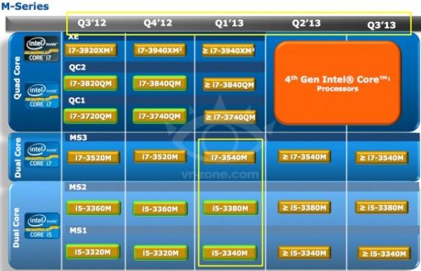 Core i5-3340M, i5-3380M, i5-3437U, i7-3540M и i7-3687U