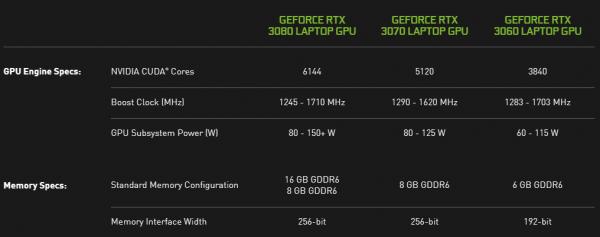 NVIDIA GeForce RTX 3060 Laptop GPU