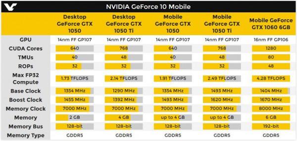 GeForce GTX 1050 Ti Mobile