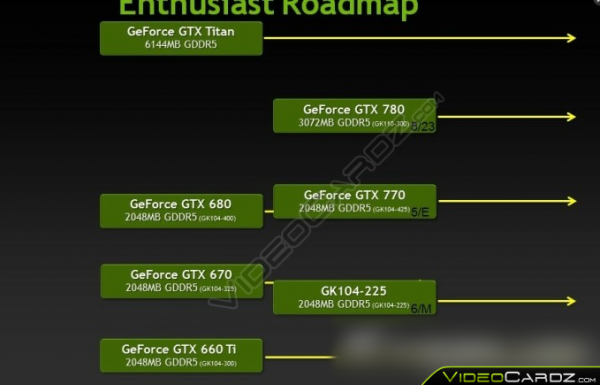 NVIDIA GeForce GTX 700 Roadmap