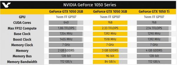 GeForce GTX 1050 3GB
