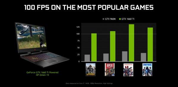 GeForce GTX 1650 Mobile и GTX 1660 Ti Mobile