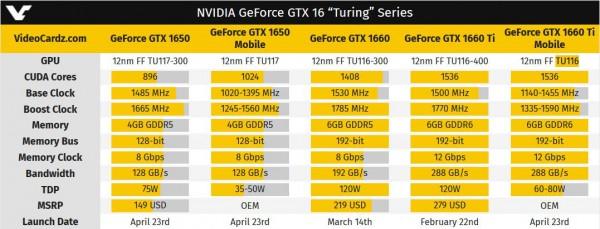 GeForce, GTX 1650 Mobile, GTX 1660 Ti Mobile