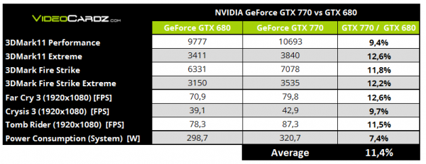NVIDIA, GeForce, GTX 770