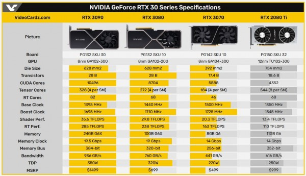 GeForce RTX 3090, RTX 3080, RTX 3070, NVIDIA Ampere