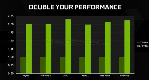 GeForce GTX 980M и GTX 970M