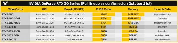 GeForce RTX 3080 20GB и GeForce RTX 3070 16GB