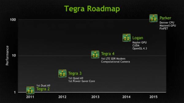 Tegra 5 Logan