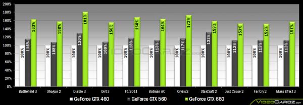 NVIDIA GeForce GTX 660 и GTX 650