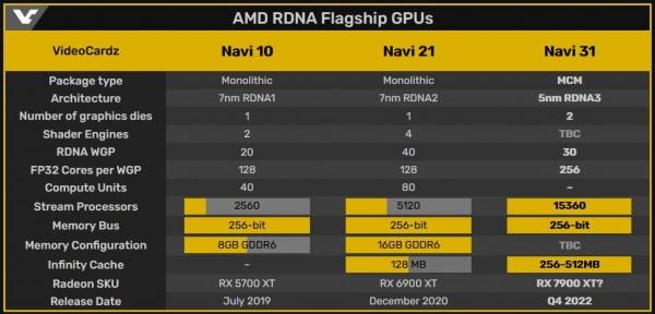 AMD RDNA3, Navi 31, Navi 34, Navi 33, Navi 32
