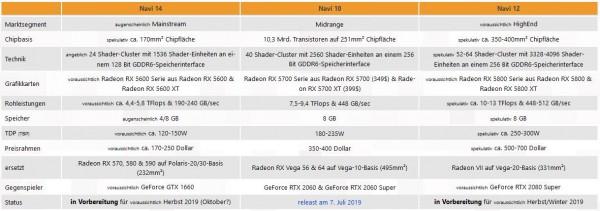 Navi 14, Navi 10, Navi 12, AMD