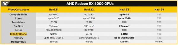 AMD Navi 23 GPU, Dimgrey Cavefish