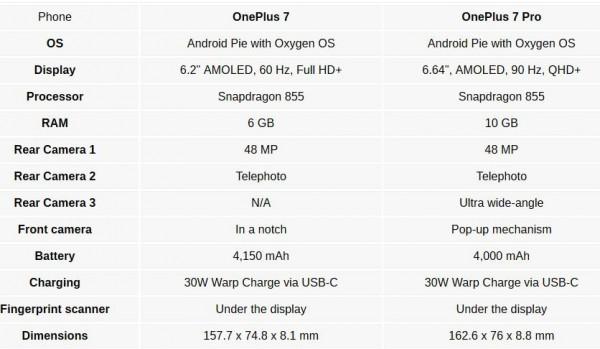 OnePlus 7, OnePlus 7 Pro