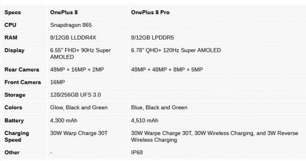 OnePlus 8 Pro, OnePlus 8 Lite, OnePlus 8