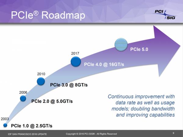 PCI-Express 4.0