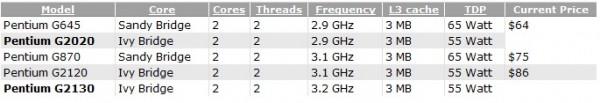 Pentium G2020 и G2130
