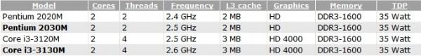 Intel Pentium 2030M � Core i3-3130M