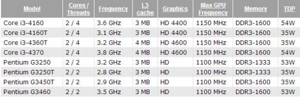 Pentium G3250, G3250T, G3450T, G3460, Core i3-4160, i3-4160T, i3-4360T, i3-4370